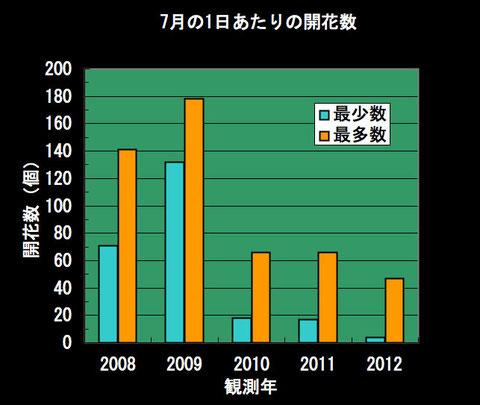 シモツケコウホネ 7月の1日当たりの開花個数