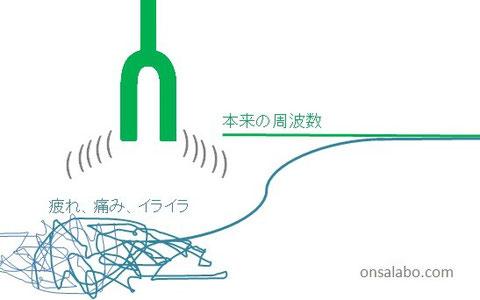 日本音叉ヒーリング研究会onsalaboの波動を修正する図