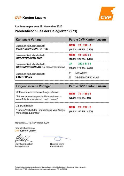 CVP Beromünster, Abstimmung vom 29. November 2020, Parolenfassung der Delegierten, CVP Kanton Luzern