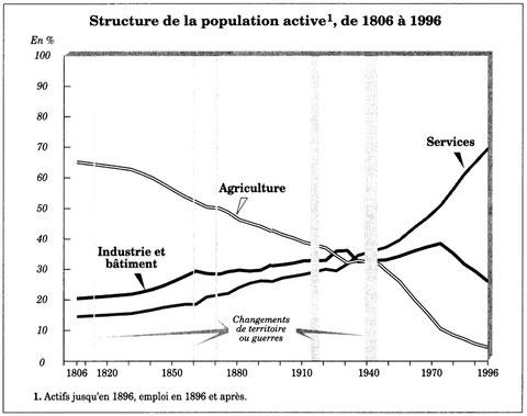 Répartition de la population active - Deux siècles de travail en France, C. Thélot