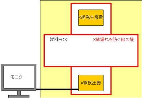 X線検査装置の概略図