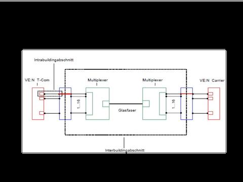 Netzzusammenschaltung: Interconnectanschluss