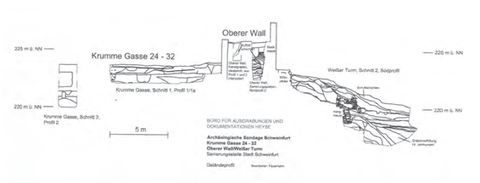 Geländeprofil auf Grundlage der archäologischen Schnitte in der Krumme Gasse, dem Oberen Wall und am Weißen Turm (Bild 1)