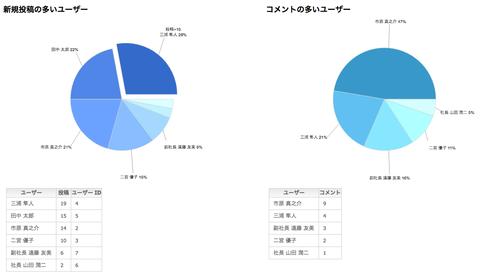 利用状況集計レポート機能 (CSVエクスポートも可能)