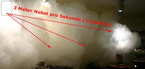 Explosionsartige Nebelausbreitung mit 3 Metern pro Sekunde (=11 km/h)