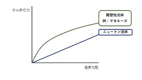 擬塑性流体のグラフ