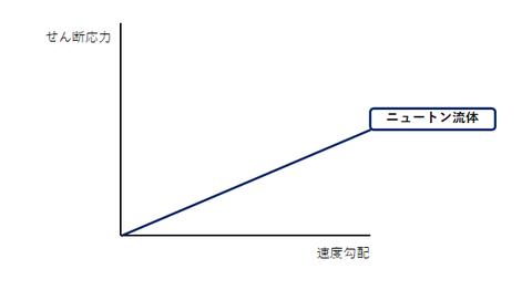 ニュートン流体のグラフ