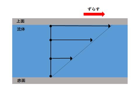 各地点における流体の動き