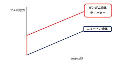 ビンガム流体のグラフ