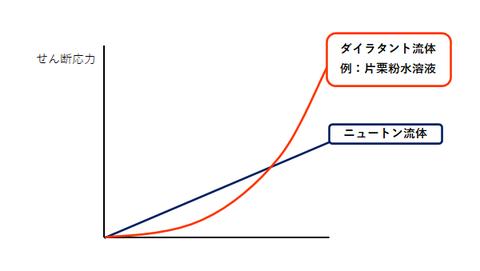 ダイラタント流体のグラフ