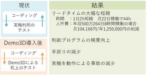 現状と導入後 リードタイムの短縮/制御プログラムの精度向上/手戻りの減少/実機を動作による自己の減少