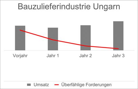 Diagramm Vergleich Umsatz-Forderungen