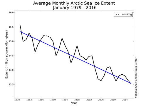 Rückgang des arktischen See-Eises zwischen 1978 bis 2015. Zu beachten ist, dass die x-Achse nicht bei Null beginnt. NSIDC