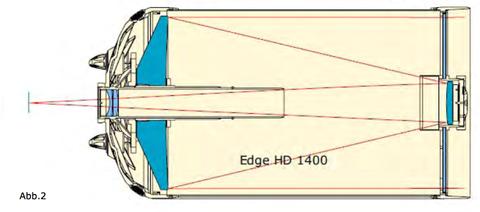 Das Design des neuen Edge HD enthält einen zusätzlichen Korrektor (Linsen) am Ende des Strahlenganges