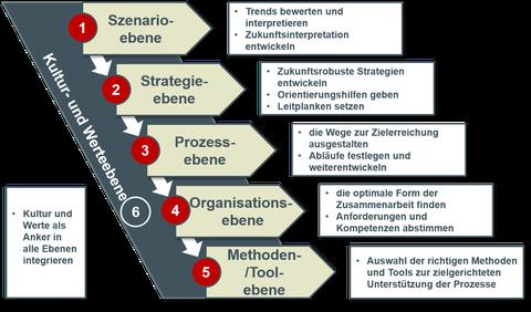 Das 6-Ebenen-Modell der DR. JANIA Prozess- & Organisationswerkstatt GmbH