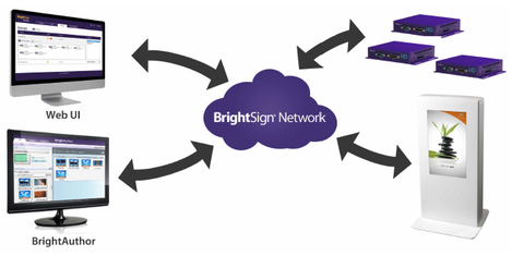 BrightSign Player Digital Signage