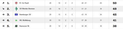 Ausschnitt der Tabelle der C-Jugendregionalliga Stand 27.05.2015 (Fußball.de)