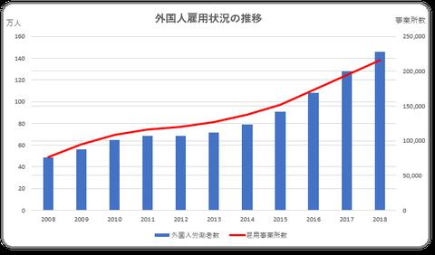 外国人雇用状況の推移
