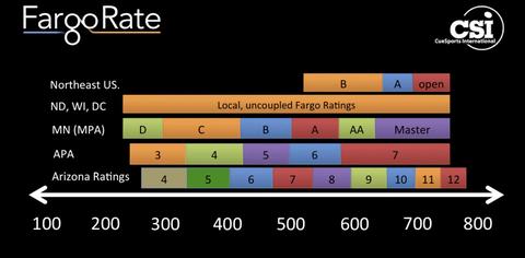 アメリカで用いられている他のクラス分けの方法との比較。一番下の100~800がFargoRate。APAは8ボールのクラス分けが使われています。アメリカ国内でもFargoRateがあまり使われていない地域もあるようです