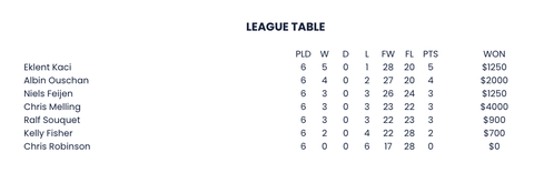 http://www.matchroompool.com/championship-league-pool/