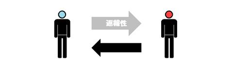 返報性の原理その2