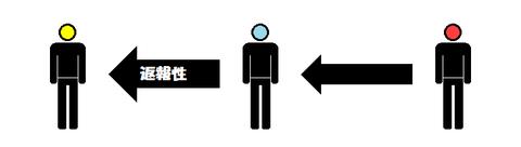 返報性の原理その3