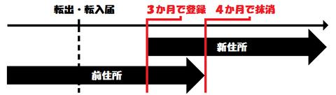 時系列で見た選挙人名簿(図1)