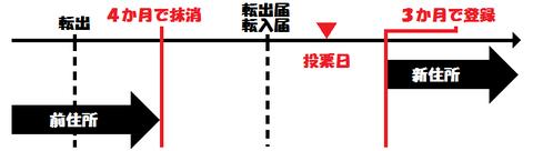 選挙人名簿の空白(図2)