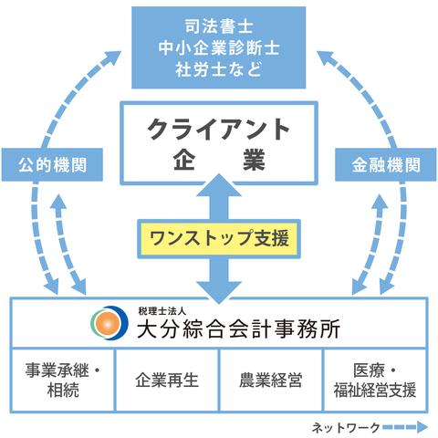 ワンストップ支援体制イメージ