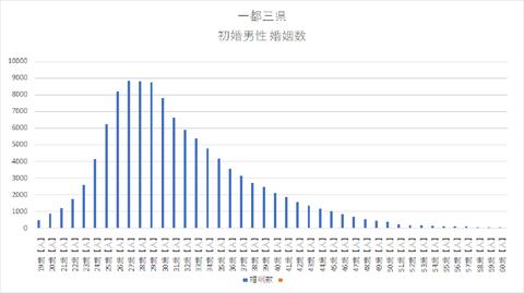 一都三県 初婚男性 婚姻数