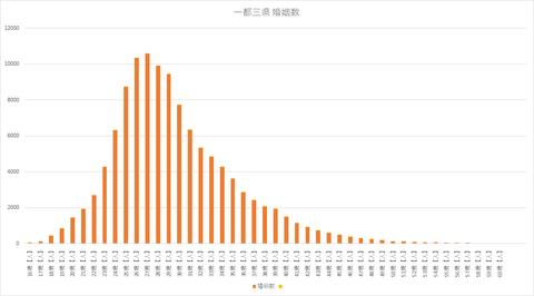 一都三県 初婚女性の婚姻数