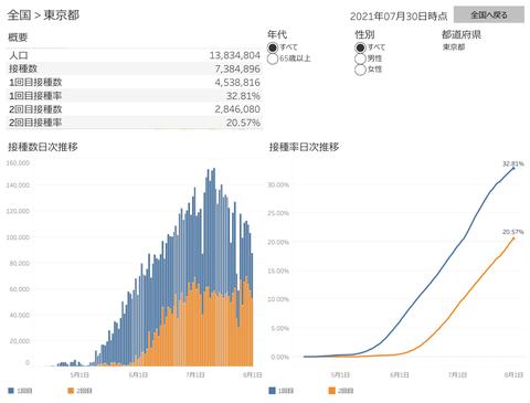 東京都の新型ワクチン接種率