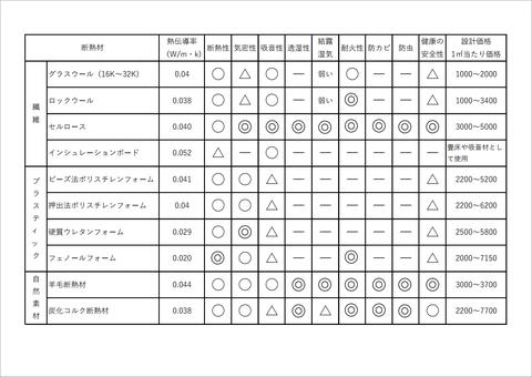 断熱材の比較表