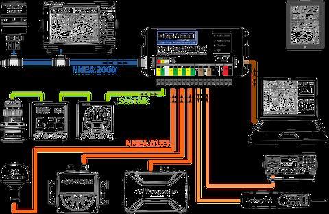 Anwendungsbeispiel NMEA 2000 Netzwerk mit Seatalk und NMEA 0183 Netzwerk