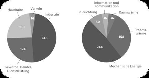 Stromverbrauch in D nach Sektoren und Anwendungen (TWh) in Anlehnung an BMWi