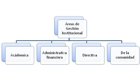 AREAS DE GESTION