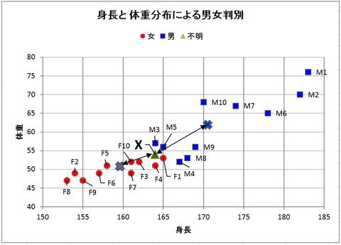 身長と体重分布による男女判別