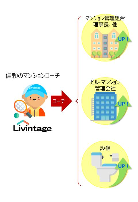 信頼のマンションコーチ_リビンテージ・マンション(管理組合と管理会社をコーチして資産価値を向上させます)