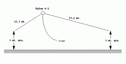 """Schema antenna windom configurazione a """"V"""" invertita"""