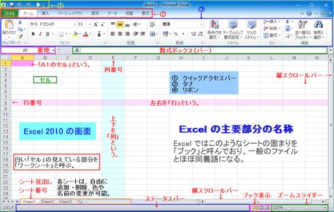 Excel 2013 と比べると、デザインが多少が異なるが全体的にほぼ同じ 2010 の画面