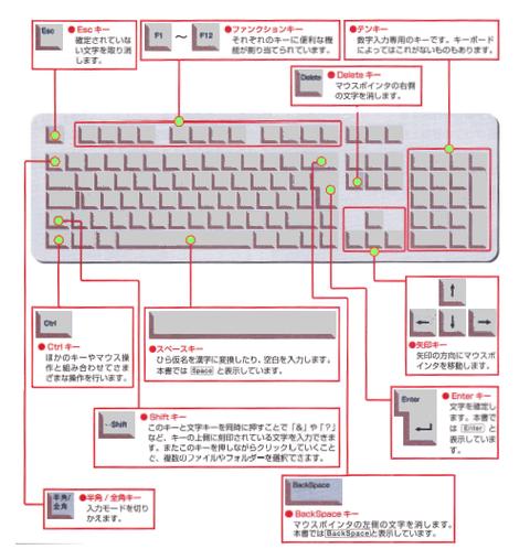一般的なキーボードの配列(クリックで拡大)