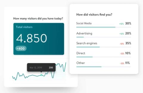 Analiza el rendimiento de tu web