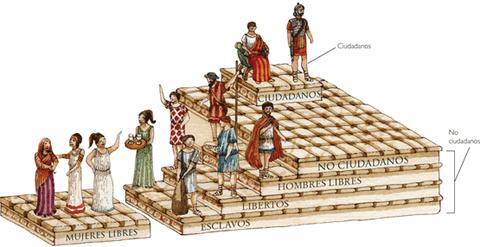 Clasificación sociedad romana