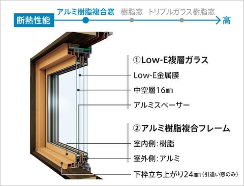 マドリモのアルミ樹脂複合は室内は樹脂、室外はアルミとバランスのいい窓。
