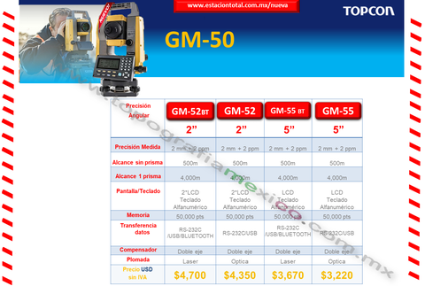 diferencias en estaciones totales serie iM-50 de sokkia