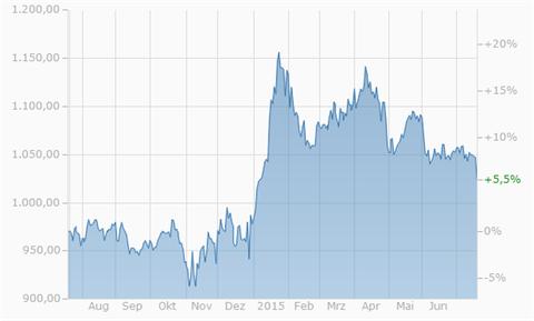Abbildung 2: Entwicklung des Goldpreises in Euro in den letzten zwölf Monaten, Quelle: www.finanzen.net