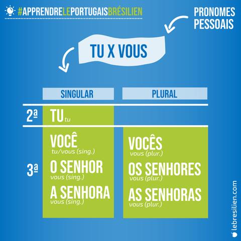 pronoms personnels en portugais 1 tu et vous en portugais
