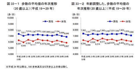 歩数の平均値の年次推移