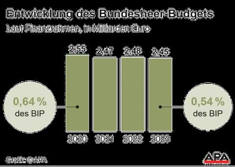 Balkendiagramm: Entwicklungdes Bundesheer-Budgets. 0,64% des BIP für 2020, 0,54% des BIP für 2023. Grafik: APA