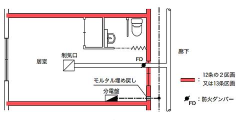 防火区画された部屋